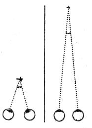 Отражение глубины пространства, удаленности объекта. Для оценки удаленности объектов используется информация о состоянии хрусталика глаза (явление аккомодации), величине угла конвергенции зрительных осей, напряженности глазных мышц, перекрытости одних предметов другими, данные о линейной и воздушной перспективе