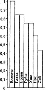 Вероятность различия элементов лица при малых экспозициях