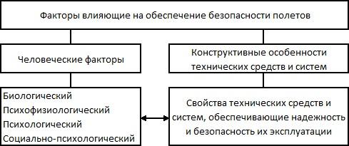 """Человеческие факторы в системе """"человек - машина"""""""