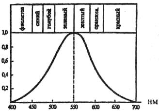 Чувствительность глаза к волнам различной длины