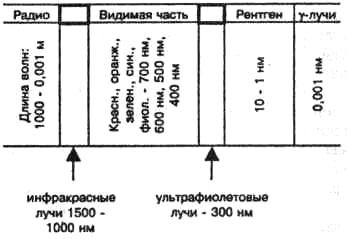 Электромагнитный спектр и его видимая часть