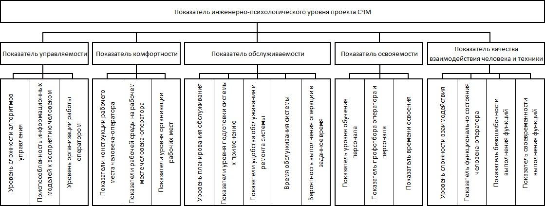 Рис. 66. Комплекс инженерно-психологических требований к системе человек - машина (СЧМ)