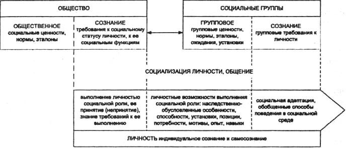 Личность в системе социально-психологических связей