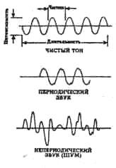 Параметры звуковых колебаний