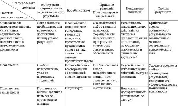 Проявление волевых качеств личности на различных этапах сложного волевого действия