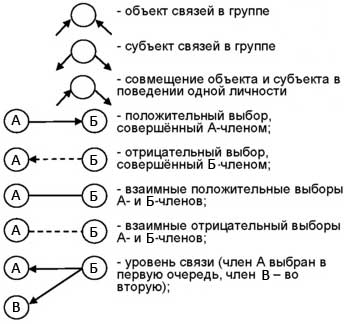 Символы социограммы