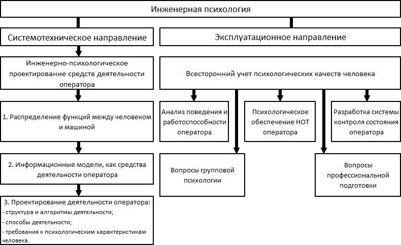 В инженерной психологии