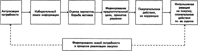 Стадии принятия решения о покупке и оценка результата покупки