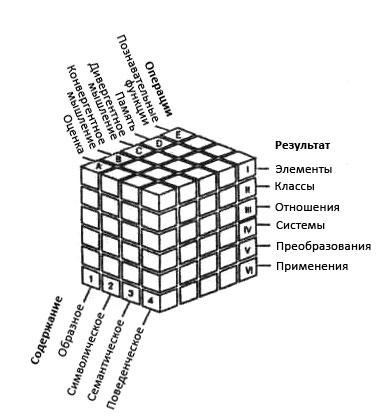 Структура интеллекта по Дж. Гилфорду