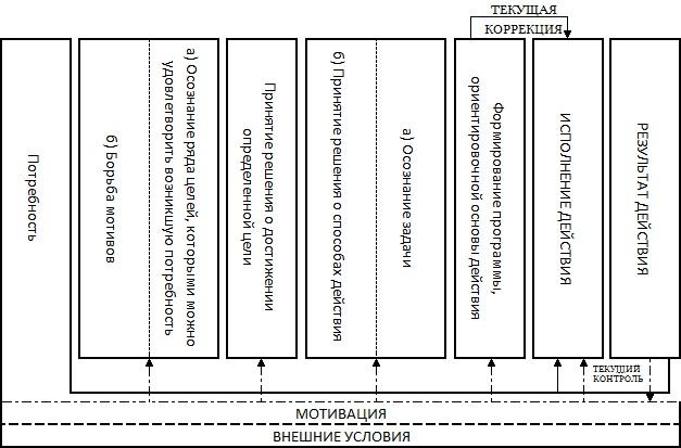 Структура сложного волевого действия. Еникеев М.И.
