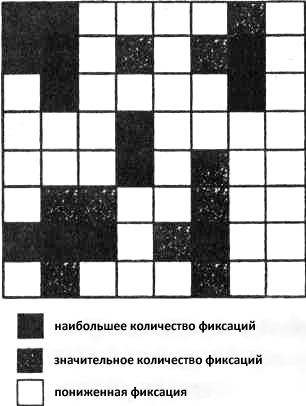 Распределение точек фиксации зрения на квадратной панели при восприятии однородного материала