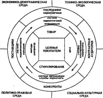 Система стратегических факторов маркетинга
