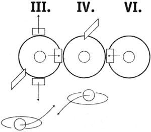 Схема иннервации наружных мышц глазного яблока черепными нервами; внизу показана работа верхней и нижней косой мышц глазного яблока