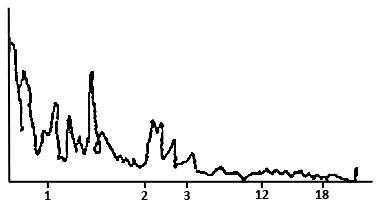 Типическая кривая образования навыка по Э. Л. Торндайку