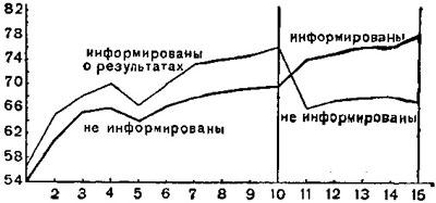 Кривая влияния знания результатов на ход обучения