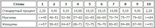 Таблица пересчета сырых баллов в стены к методике Шкала эмоционального отклика