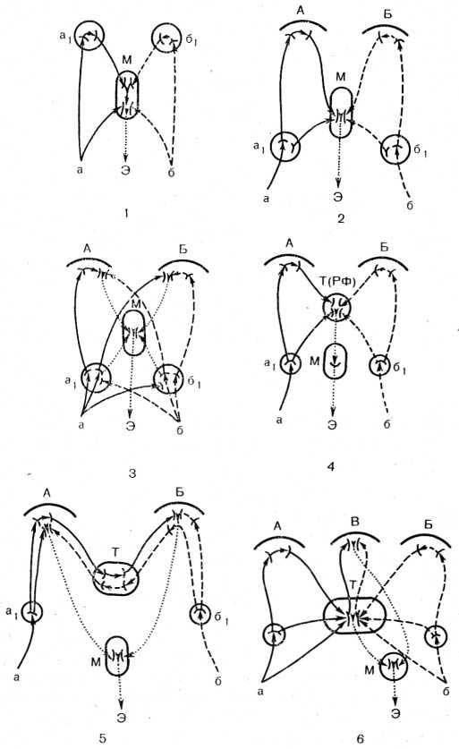 Рис. 31. Схема возможных типов (1—6) вертикально организованного взаимодействия возбуждений двух сенсорных модальностей с последующей интеграцией их в интегративно-пусковых структурах коркового или подкоркового уровня.