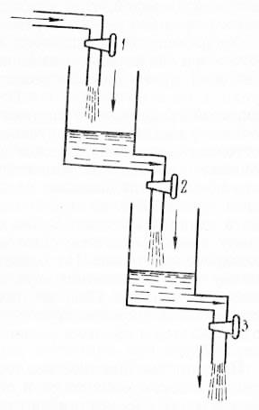 Рис. 12. Стационарное состояние жидкости в открытой системе сосудов (по 3. П. Беликовой и Р. С. Павлову, 1969)