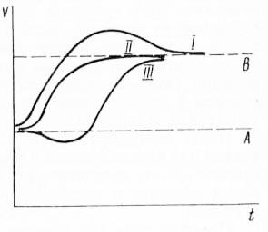 Рис. 13. Основные типы перехода одного стационарного состояния А в другое В
