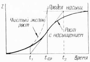 Логистическая кривая поведения систем (по Д. Прайсу)
