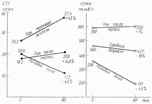 Эндокринный гомеостаз (по В. М. Дильману, 1972)