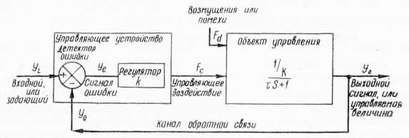 Блок-схема системы с обратной связью (по Ф. Гродинзу, 1966)
